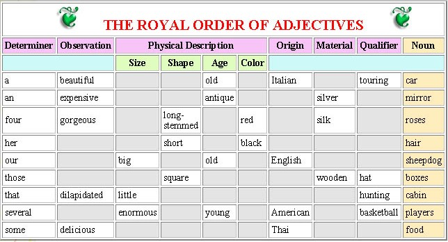 Adjective Order Chart.jpg, please right-click, Save As... to store locally