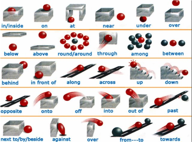 Illustrated Prepositions, please right-click, Save As... to store locally