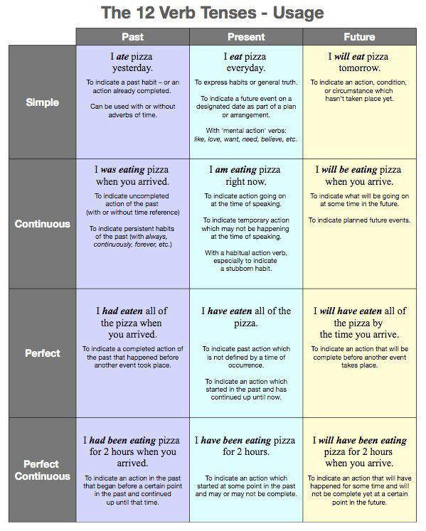 The 12 Verb Tenses of English, please right-click, Save As... to store locally